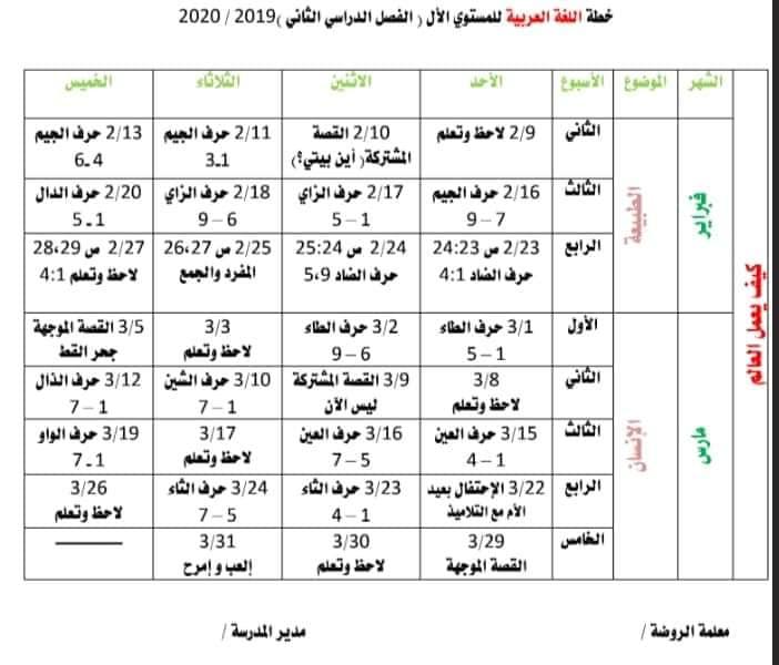 """خطة كي جي """"المستوى الاول"""" الفصل الدراسي الثاني 2020 في جميع المواد 4"""