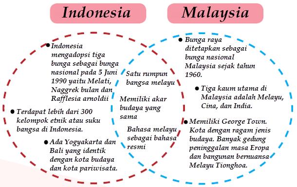 Sungguh Menarik Kehidupan Sosial Budaya Penduduk Negara Di Kawasan Asia Tenggara Bukan