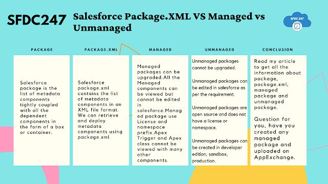 Salesforce Managed vs UnManaged vs Package.xml