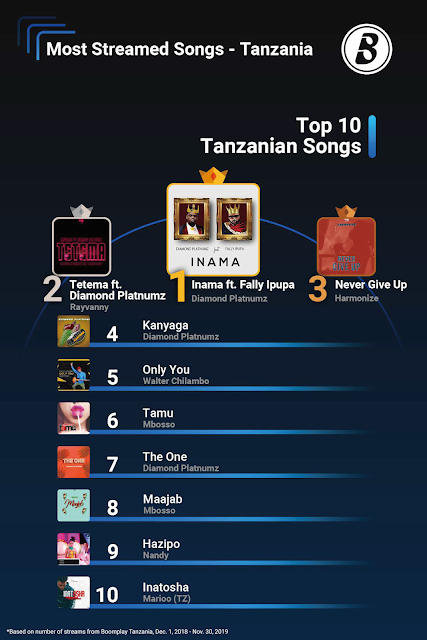 Top 10 Tanzanian Songs