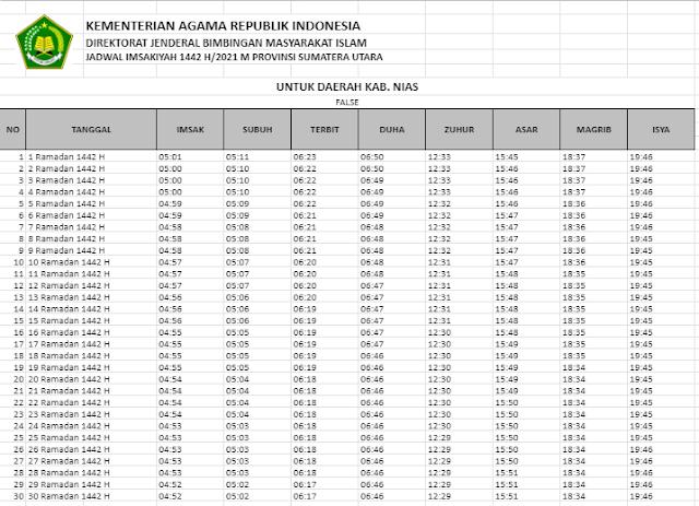 Jadwal Imsakiyah Ramadhan 1442 H Kabupaten Nias, Sumatera Utara