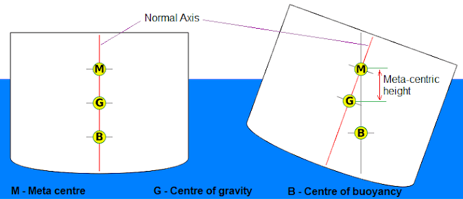 Differentiate Centre Of Gravity, Centre Of Buoyancy And Metacentre?