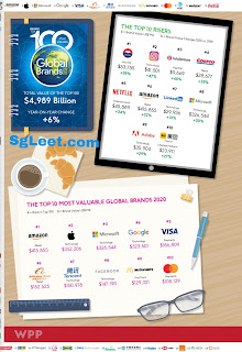 Most Valuable Technology Brand Globally