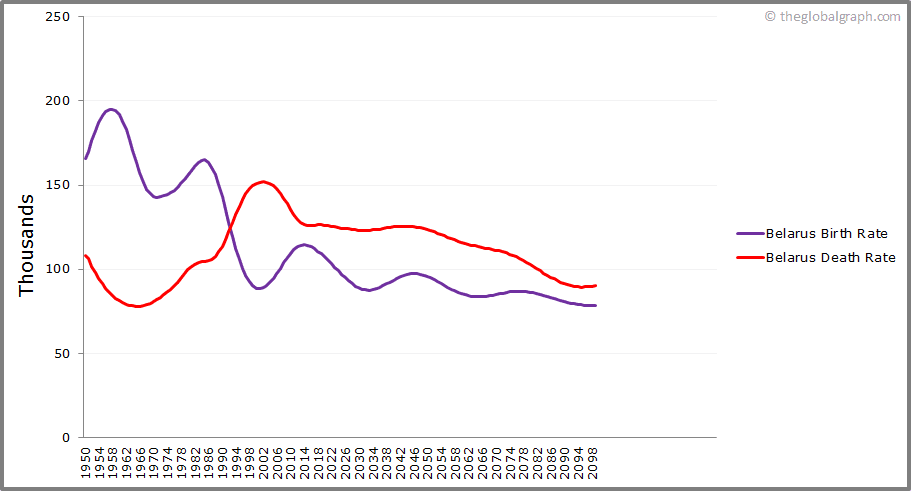 Belarus  Birth and Death Rate