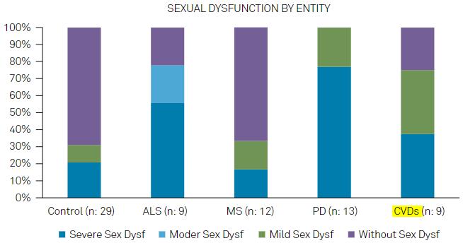 図:神経疾患別の性機能不全重症度割合