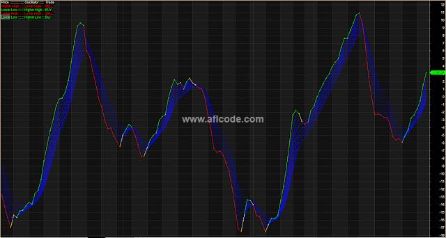 High Low Detector Ribbon Trading
