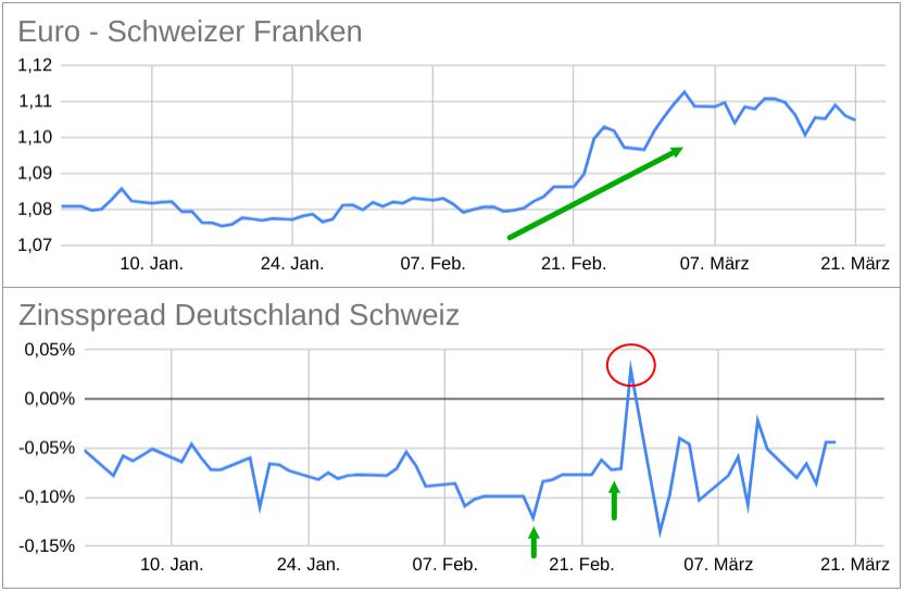 EUR/CHF-Kurs versus Zinsentwicklung Deutschland-Schweiz