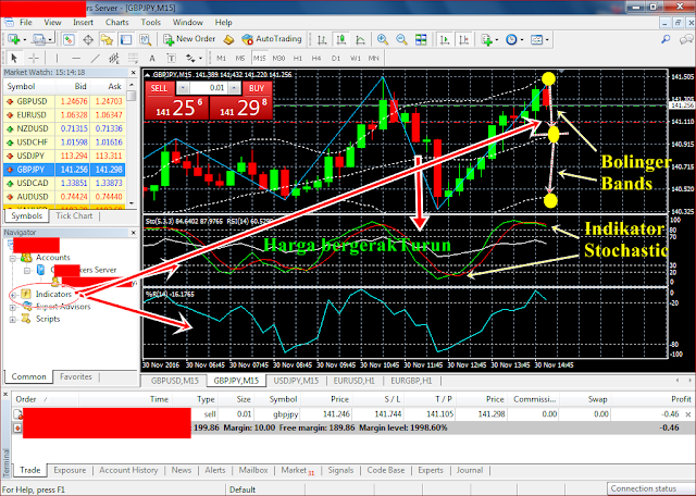 Mengenal Indikator MetaTrader untuk Analisa Teknikal Trading Forex