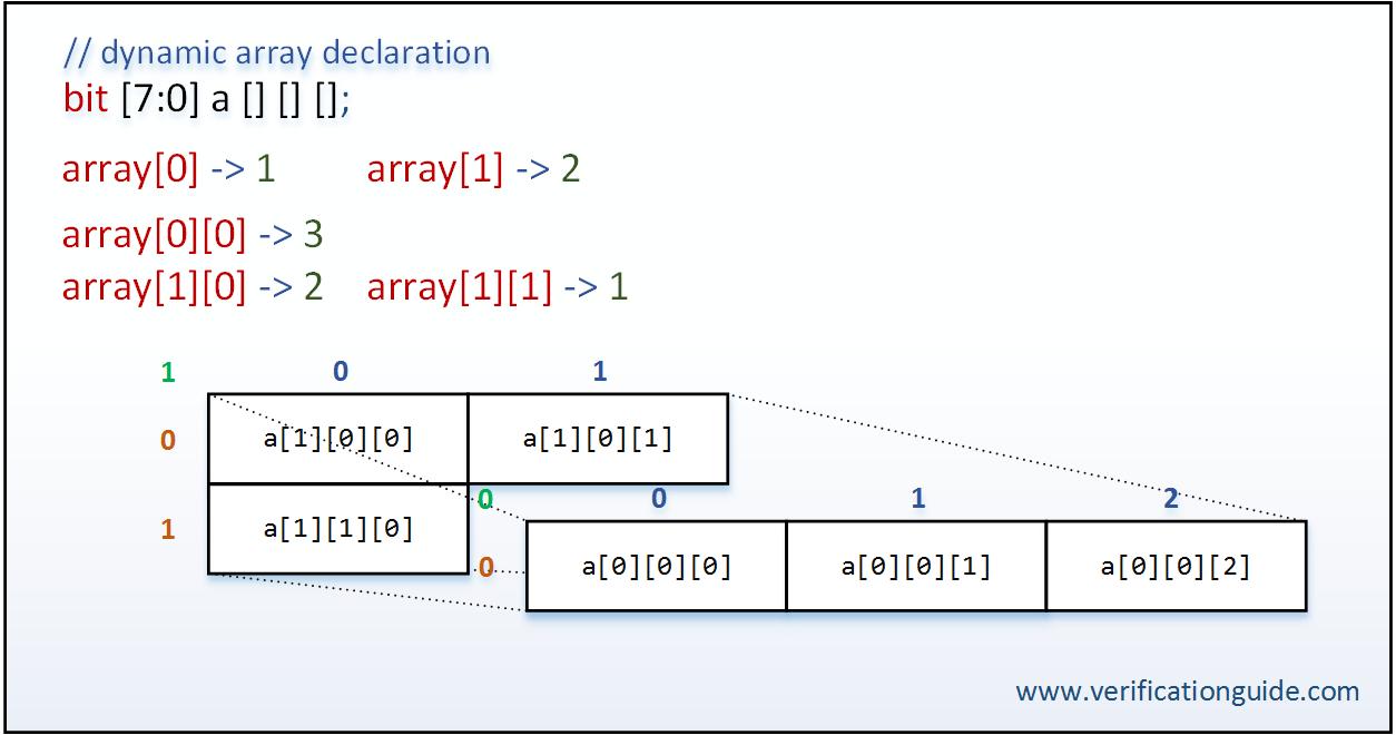 Multidimensional Dynamic Array - Verification Guide