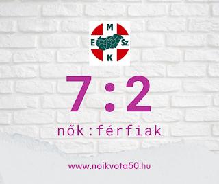 A Magyar Egészségügyi Szakdolgozói Kamara vezetői között 7:2 a nők és férfiak aránya #KE53