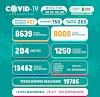 Índice de curados de covid-19 em Campina é de quase 93% e ocupação de UTI cai para 39%