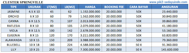 Price list rumah PIK 2 cluster Springville