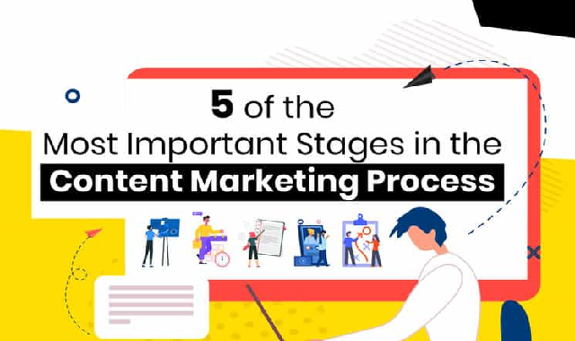 5 of the Most Important Stages in the Content Marketing Process #infographic