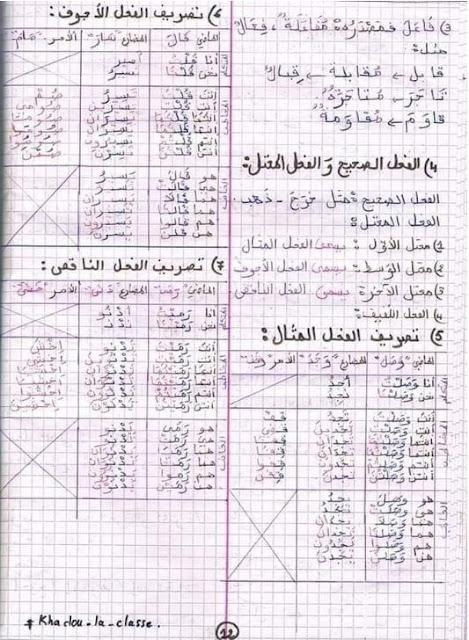 ملخصات اللغة العربية للسنة الخامسة ابتدائي