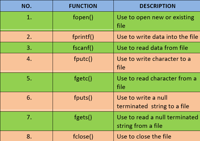 File handling funtions table in C, file handling functions in c