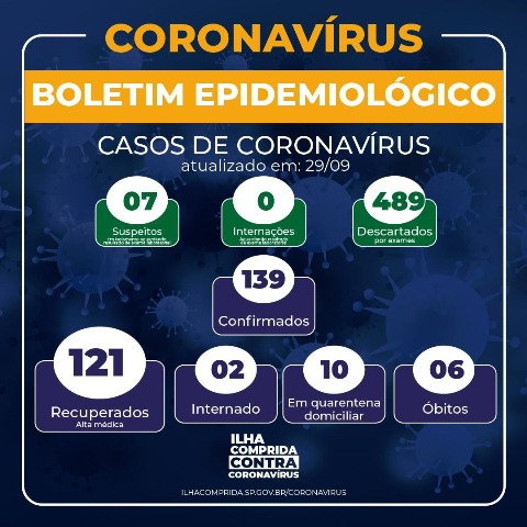 Ilha Comprida soma 6 óbitos por Coronavirus - Covid-19