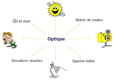 Lois fondamentaux de l'optique géométrique