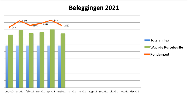 Beleggingen Rendement mei 2021