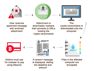 What is Ransomware, How to prevent Ransomware Full Guide Here