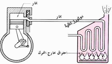 ما هو الفرق بين محركات الاحتراق الداخلي والخارجي؟