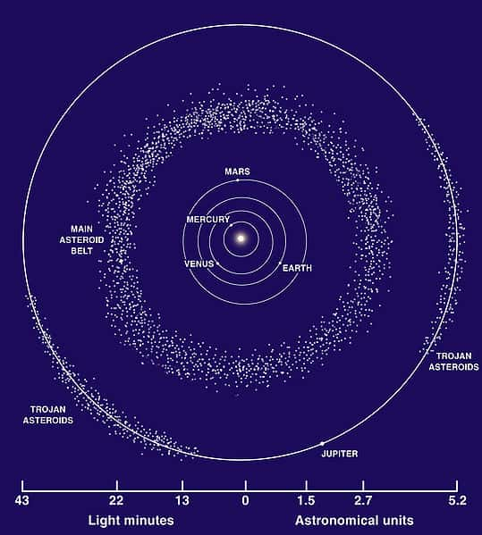 The Asteroid Belt - Facts about asateroid belt