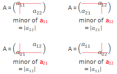 Pattern to find the minors of the elements of a 2×2 matrix.