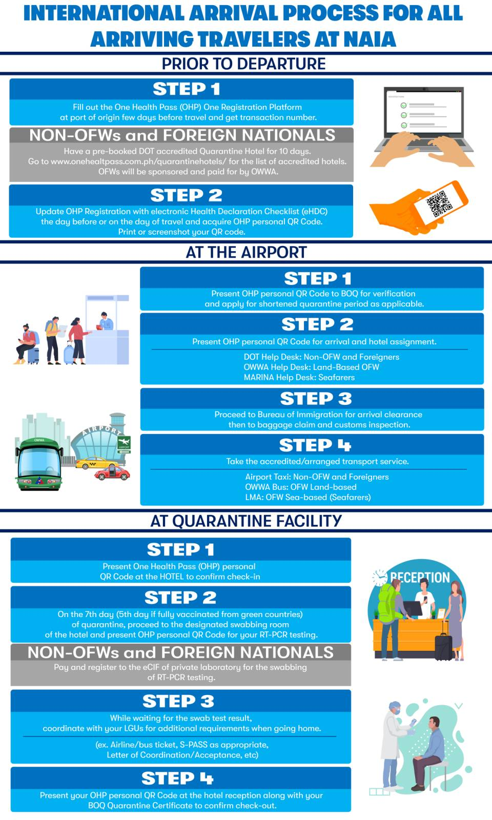 International Arrival Process for All Arriving Travelers at NAIA Airport