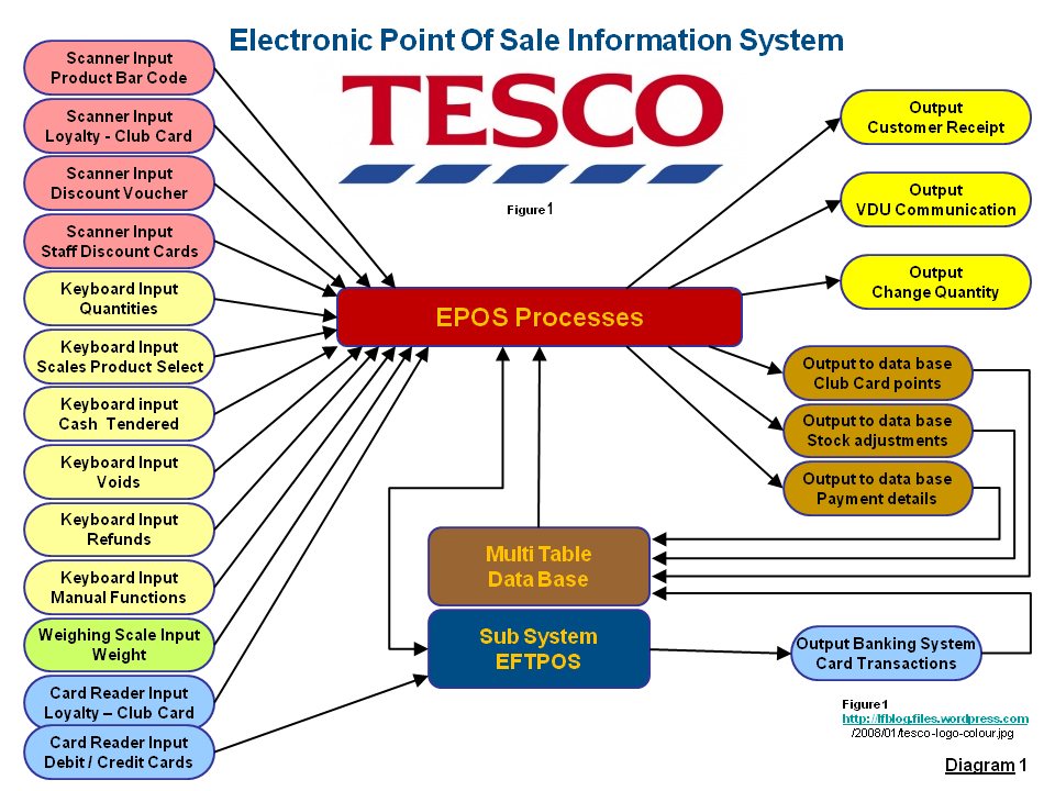 Tesco information system strategy