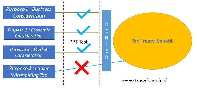 Targeted Purpose to Tax Treaty Benefit (www.taxedu.web.id)