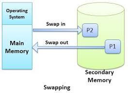Apa Itu Swapping Memory