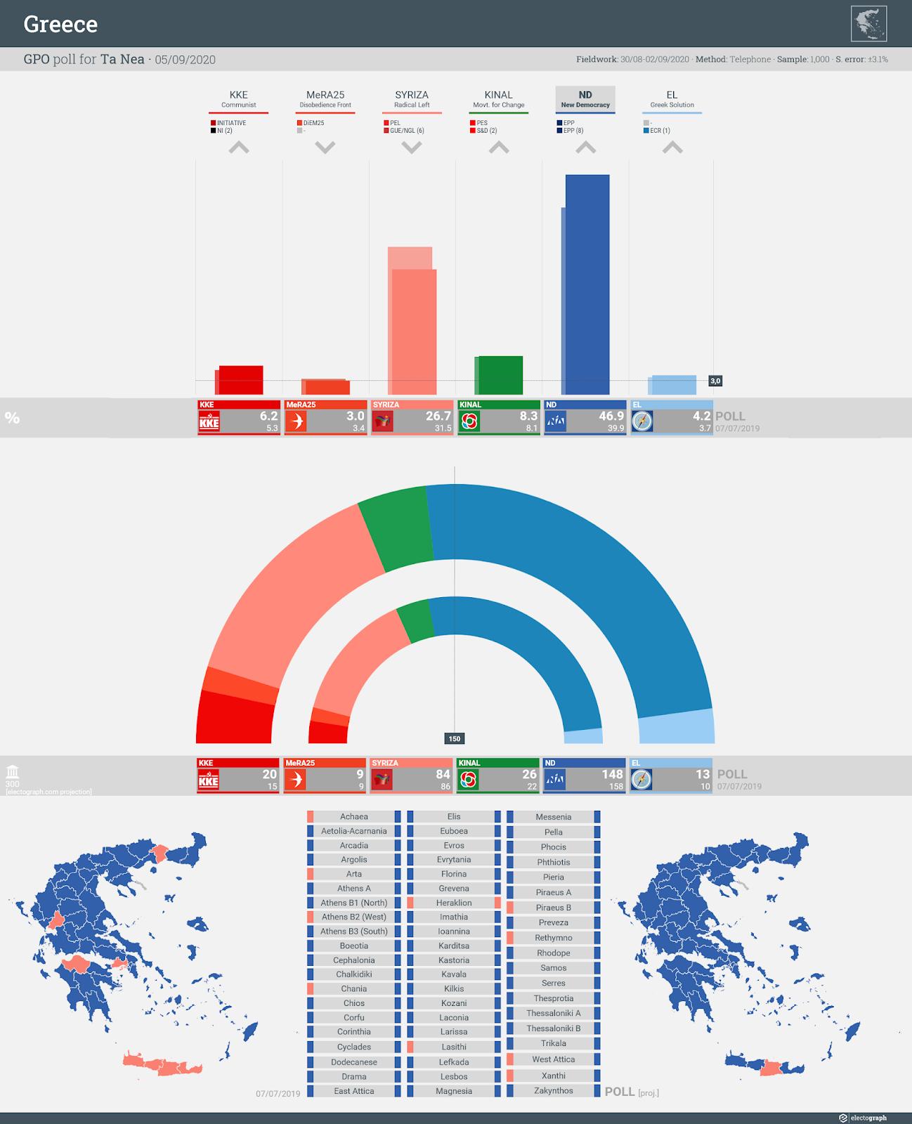 GREECE: GPO poll chart for Ta Nea, 5 September 2020