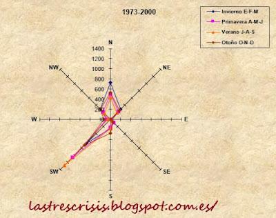 rosa de los vientos estacional 1973-2000