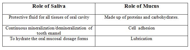 Role of Saliva ad Mucus