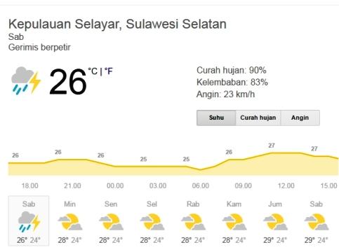 Prakiraan, Cuaca Kep.Selayar ,Hingga, Besok, Masih, Hujan ,Ringan ,Berpetir