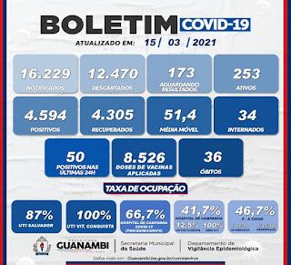 Guanambi registra 36º óbito em decorrência da Covid-19