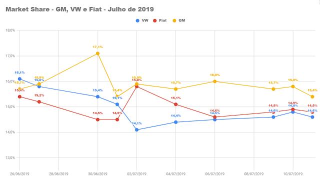 Ranking - carros mais vendidos do Brasil em 2019