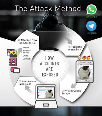 whatstele - Trovate delle vulnerabilità nelle piattaforme WEB di Whatsapp e Telegram