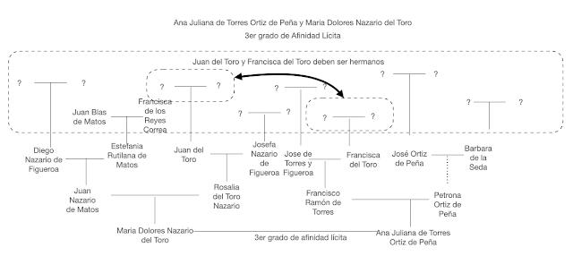Afinidad Ana Juliana de Torres y Maria Dolores Nazario