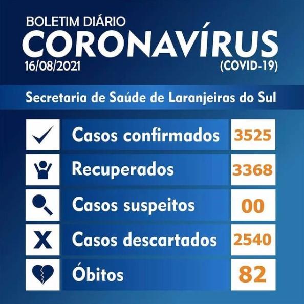 Laranjeiras registrou 13 novos casos de Covid-19 na segunda-feira