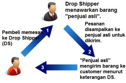 jasa dropshiper
