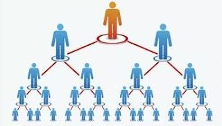 MLM  और नेटवर्क मार्केटिंग क्या है?इससे पैसे कैसे कमाये