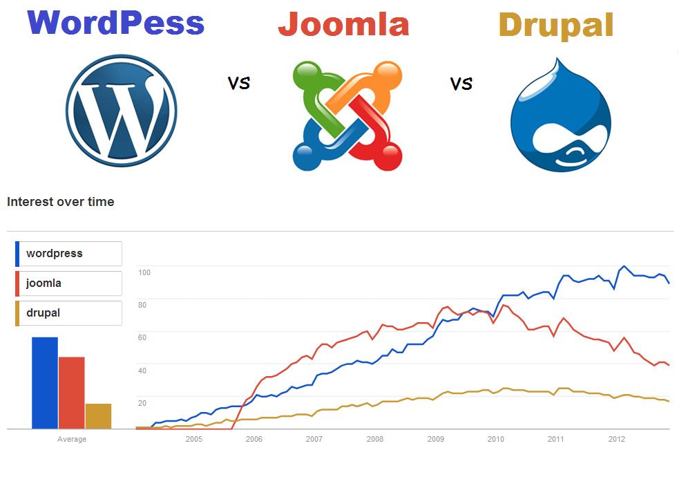 SEO Visual Guide: WordPress vs Joomla vs Drupal