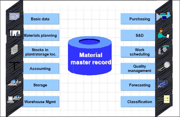 How to Pass SAP MM Certification: Material Master Record