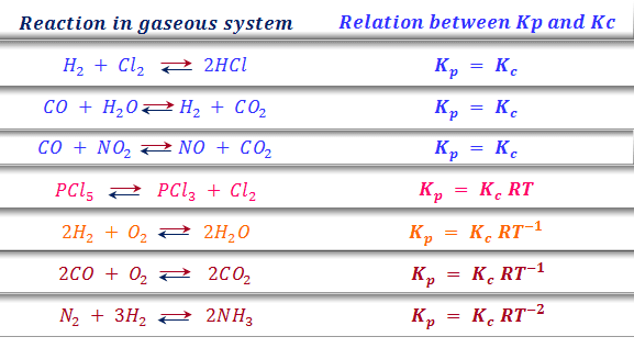 Kp and Kc for chemical reactions at equilibrium