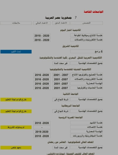 المعاهد الهندسية المصريه المعتمدة في الكويت