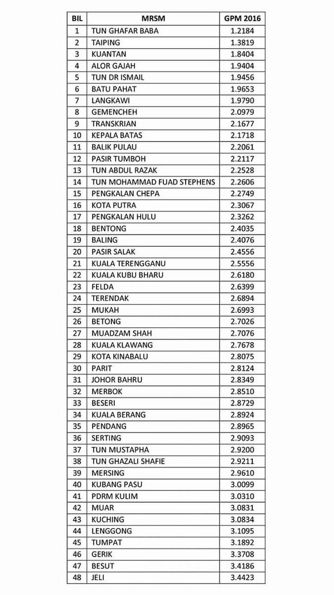 Sekolah Terbaik Spm 2018 Di Kedah Kronis D