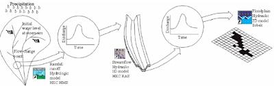 HEC-HMS, HEC-RAS, Sobek2D