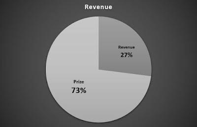 Revenue percentage of Dream11