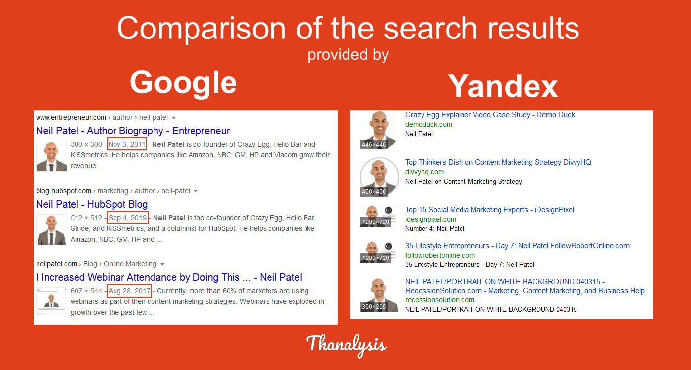 Comparison of the image search results provided by Google and Yandex.
