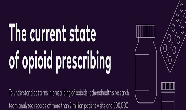 The current status of opioid prescription #infographic